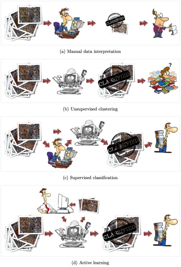 An illustrative summary of data interpretation techniques.
